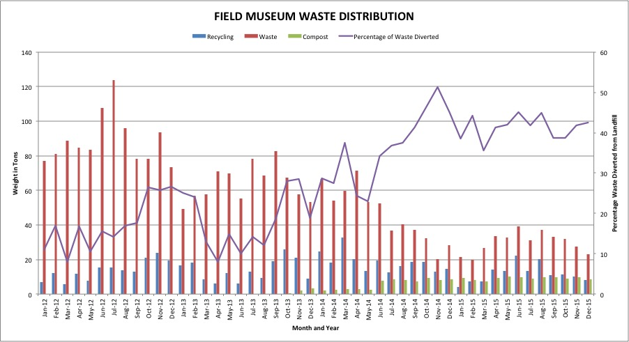 Field Museum Waste Diversion, 2012 - 2015