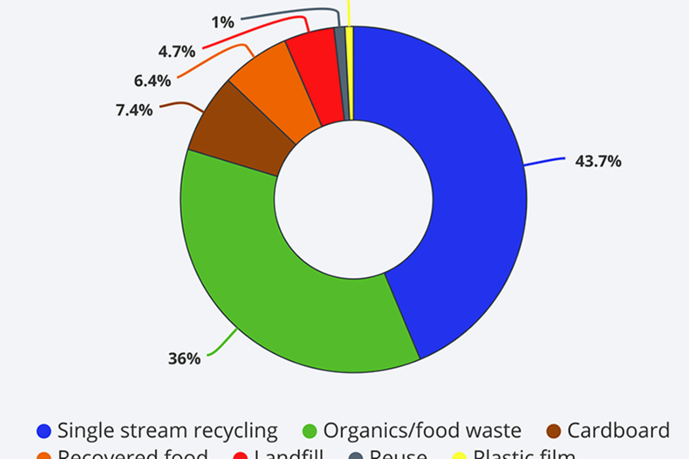 A pie chart showing the different materials that were diverted from landfill. The largest is Recycling, at 43%, followed by Organics/food waste at 36% percent.